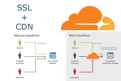 Configure free CloudFlare SSL on your website and domain